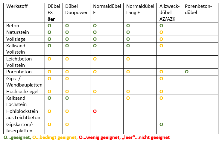 Tabelle Dübel und Eignung je Baustoff